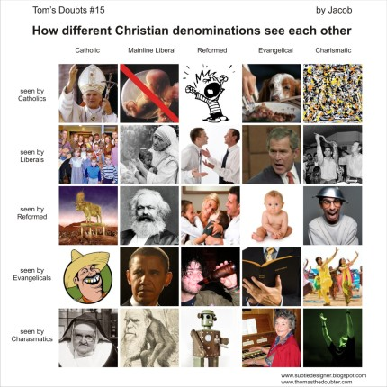 Chart for viewing other denominations