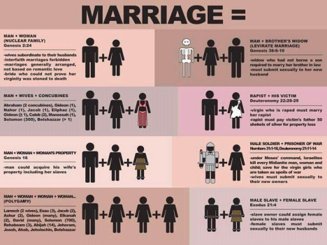 Biblical Marriage Chart