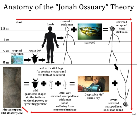 "The Anatomy of the ""Jonah Ossuary"" Theory. These are the steps one must accept in order to conclude that a 50 cm tropical fish is the inspiration behind the image of a supposed ""great fish"" inscribed on Ossuary 6."